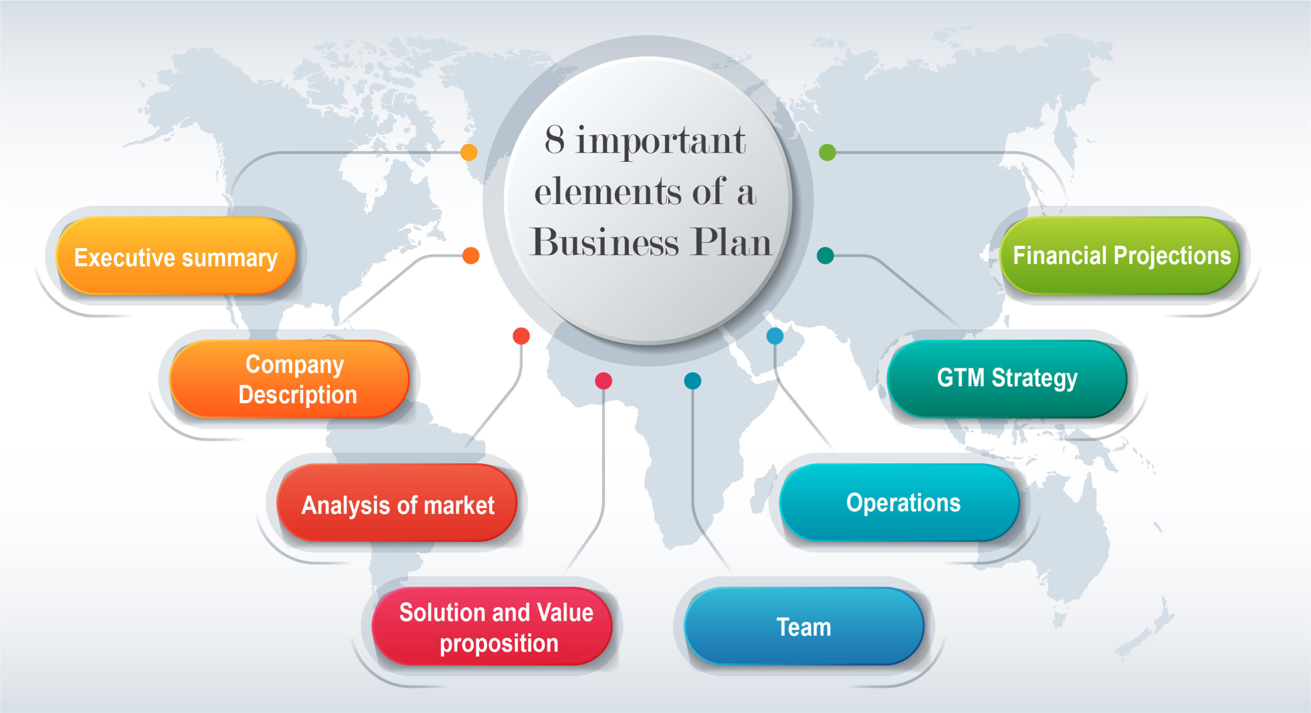 8 important elements of a business plan