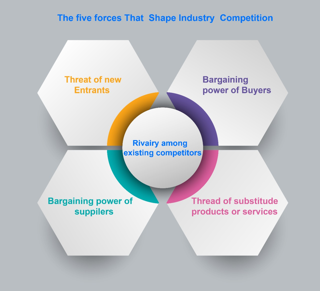 Five forces of competition
