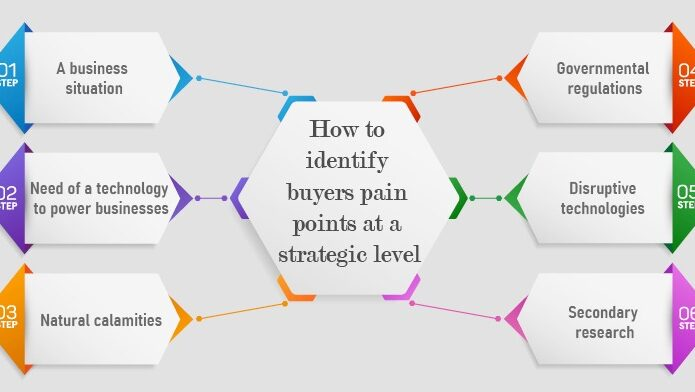 How-to-identify-buyers-pain-points-strategically
