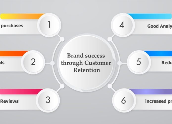 Brand success through customer retention