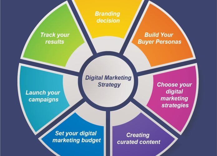 Digital Marketing to increase conversion