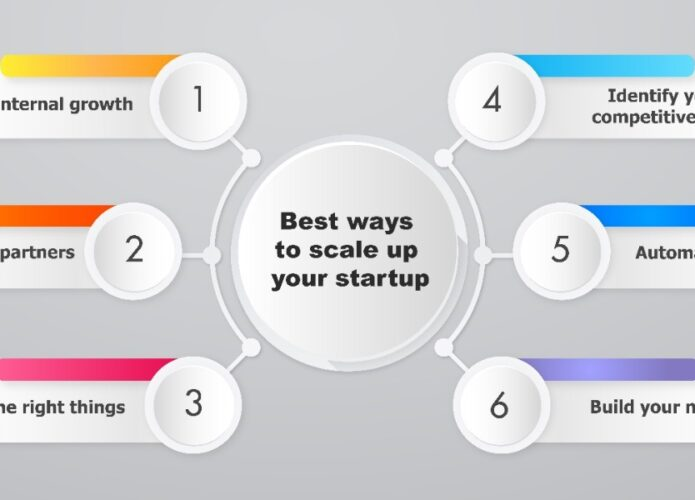 6 best ways to scale your startup to the next level