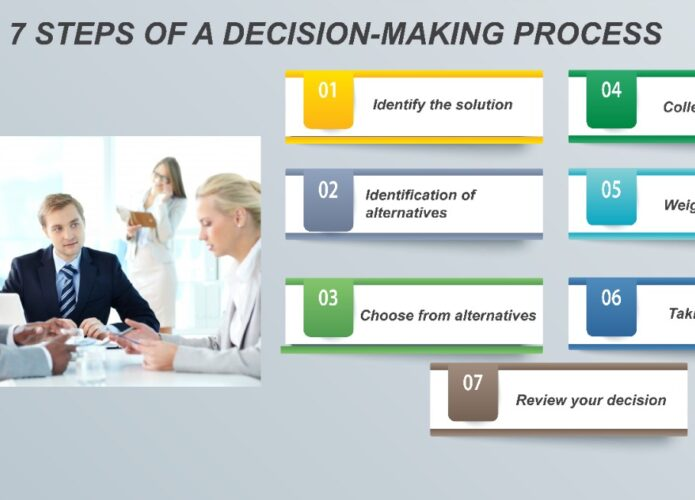 7 steps of a decision making process