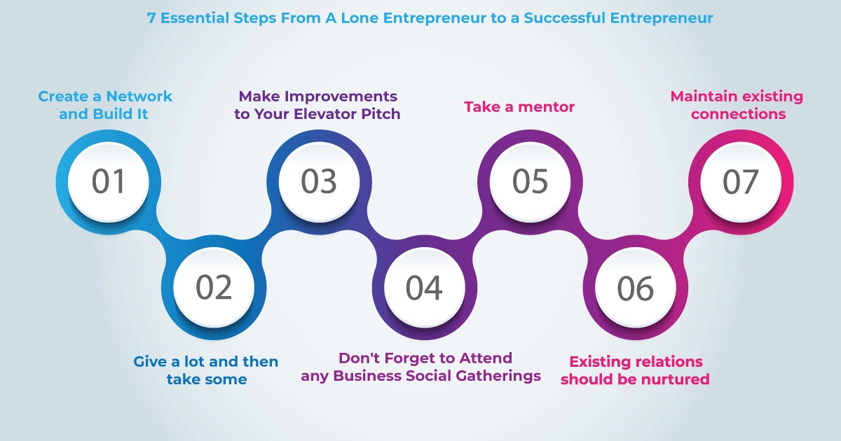 7 Essential Steps From A Lone Entrepreneur to a Successful Entrepreneur We must have heard this many times. It is lonely at the top. It isn't easy to succeed as an entrepreneur. An entrepreneur will have to establish strong business relationships with coworkers, investors, clients, and a myriad of other people. You should observe, listen, network and participate in the business world around you. As you realize, entrepreneurship is not about you alone. It is about making people contribute to your success. That is when you can scale Here are seven essential steps for a lone entrepreneur to run a successful business. Create a network and build it. These are folks at all levels who have been there and done that, which means they know something you don't. You don't need a thousand friends to make a difference, but a few genuine ones can go a long way. So network with people and build a robust support ecosystem. That ecosystem will help you scale fast. Give a lot and then take some. Give and take should be a two-sided one and not just about you. When you actively help people with what you know, they will be far more willing to assist you when you need it. In both physical and figurative terms, the more you give, the more you receive. Make improvements to your elevator pitch. You will be meeting so many people in your life. You have to, in the shortest possible time, convey the essence of your company. Prepare, Rehearse and be Swift in delivering the perfect pitch within a few seconds. You will never know when you will meet your prospects. So always be ready. Don't forget to attend any business social gatherings. Even with the current craze for social media, phone texting, and email, facetime remains crucial. According to studies, body language accounts for 50-90 percent of communication. That is usually the most critical aspect of the connection. Take a mentor. Build a two-way relationship with numerous persons who can assist you, and then ask one or more of them to serve