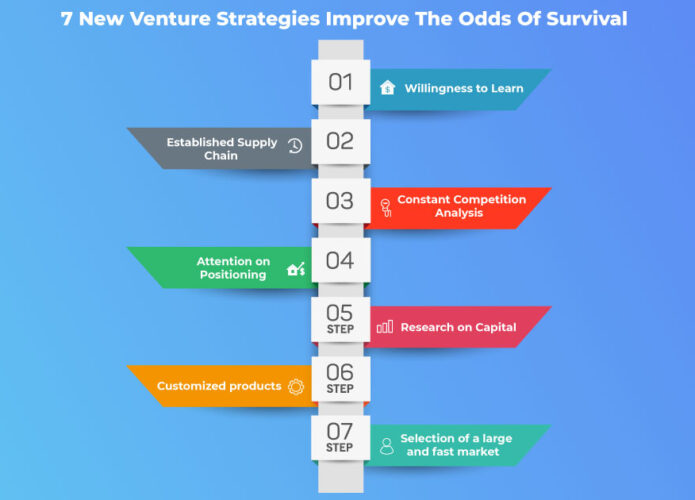 7 New Venture Strategies Improve The Odds Of Survival
